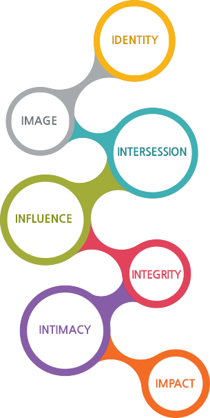 Identity,Image,Intersession,Influence,Integrity,Intimacy,Identity