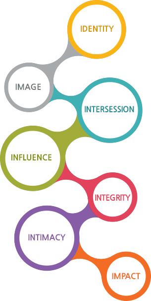 Identity,Image,Intersession,Influence,Integrity,Intimacy,Identity